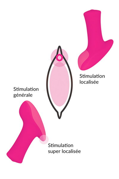 Stimulateur de clitoris vibrant USB programmable
